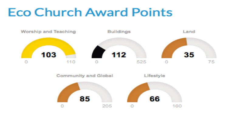 eco_church_award_points